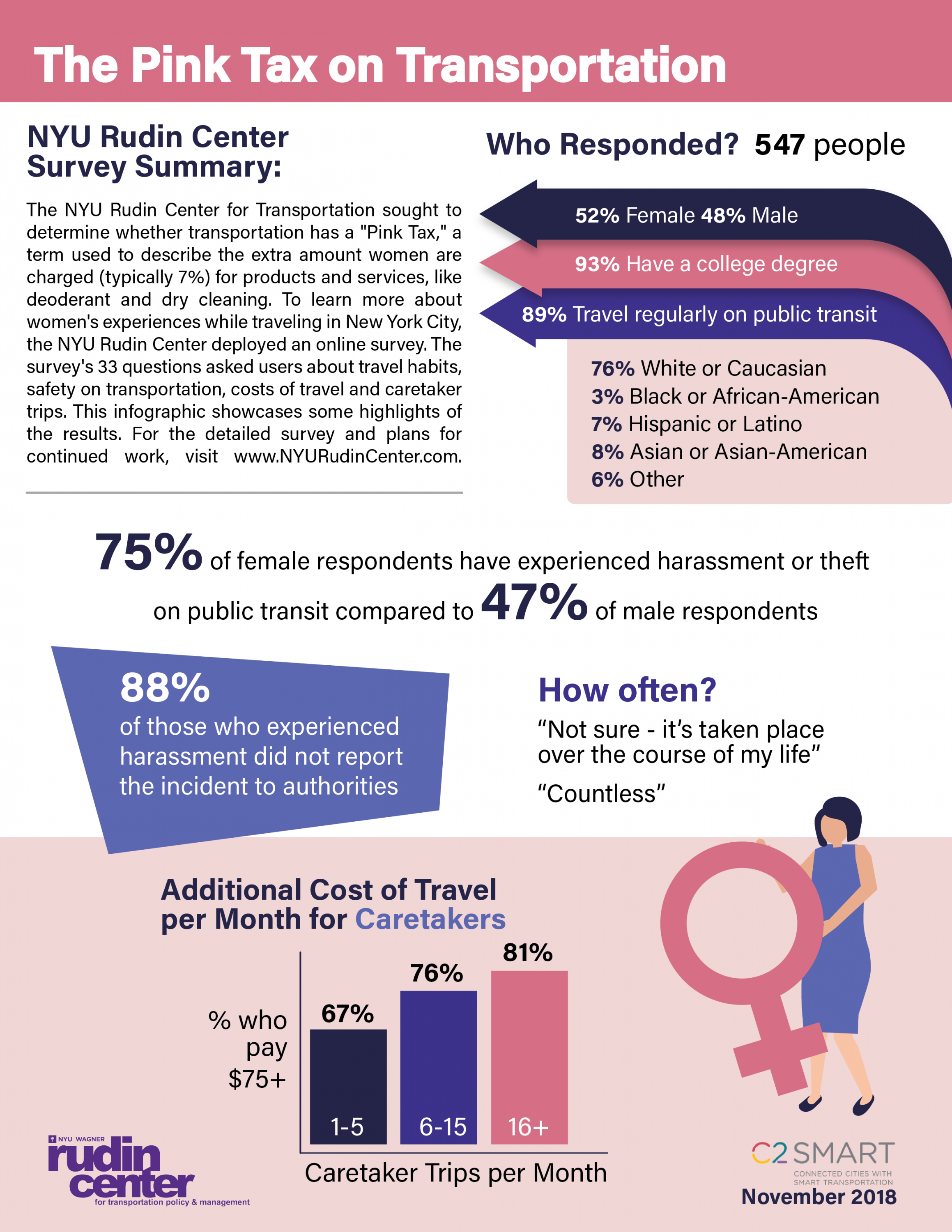 Infographic with survey result highlights