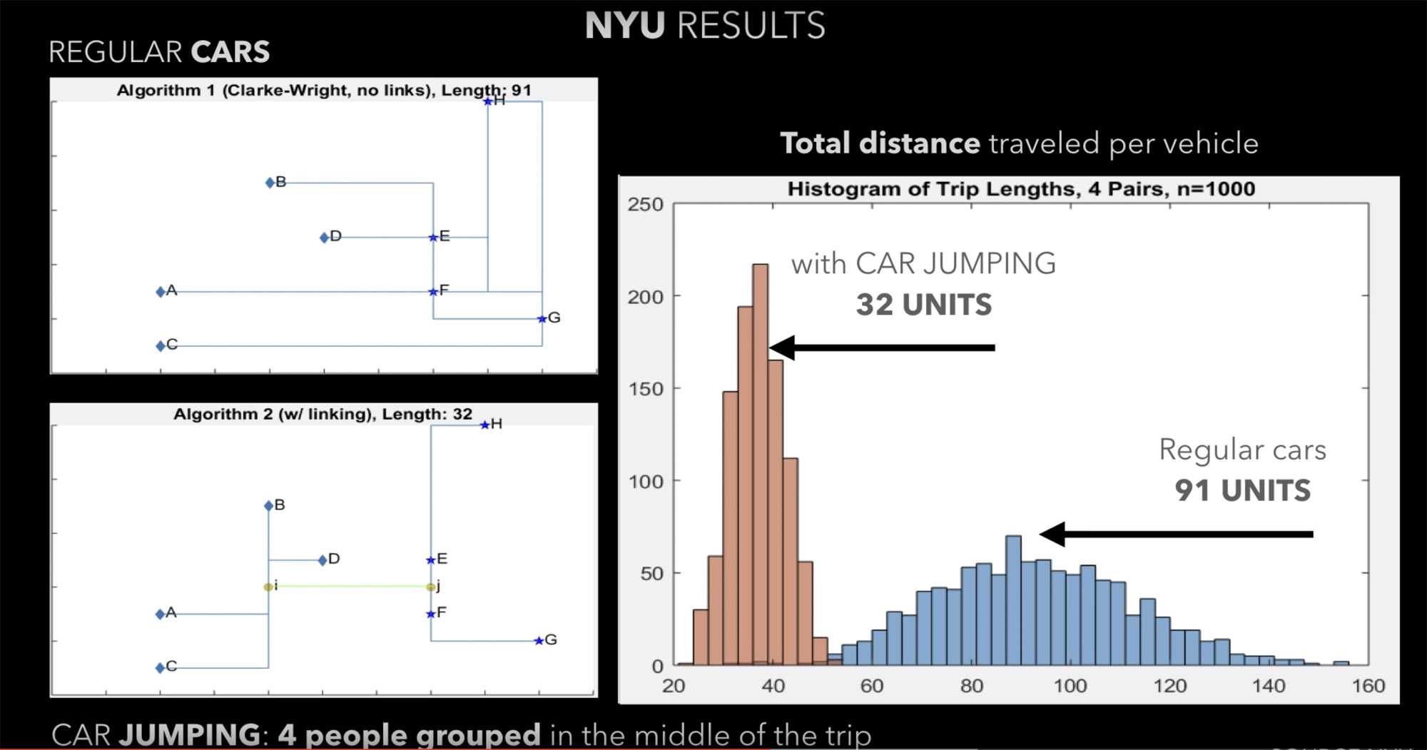 Graphs showing results of research on car jumping
