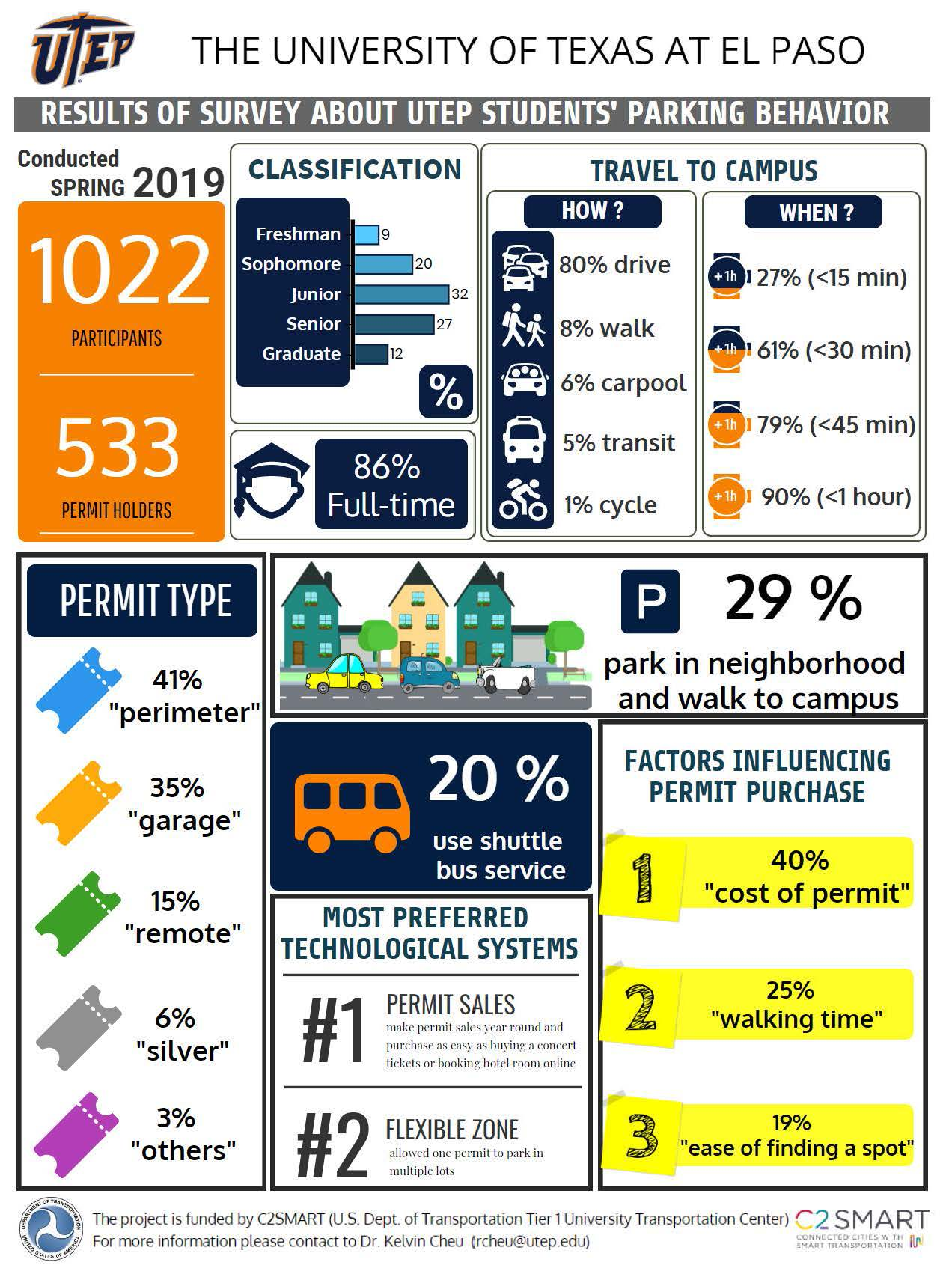 Results of Survey about UTEP Students' Parking Behavior